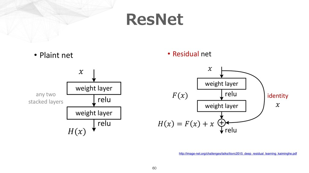 ResNet 60 Deep Residual Learning • Plaint net K...