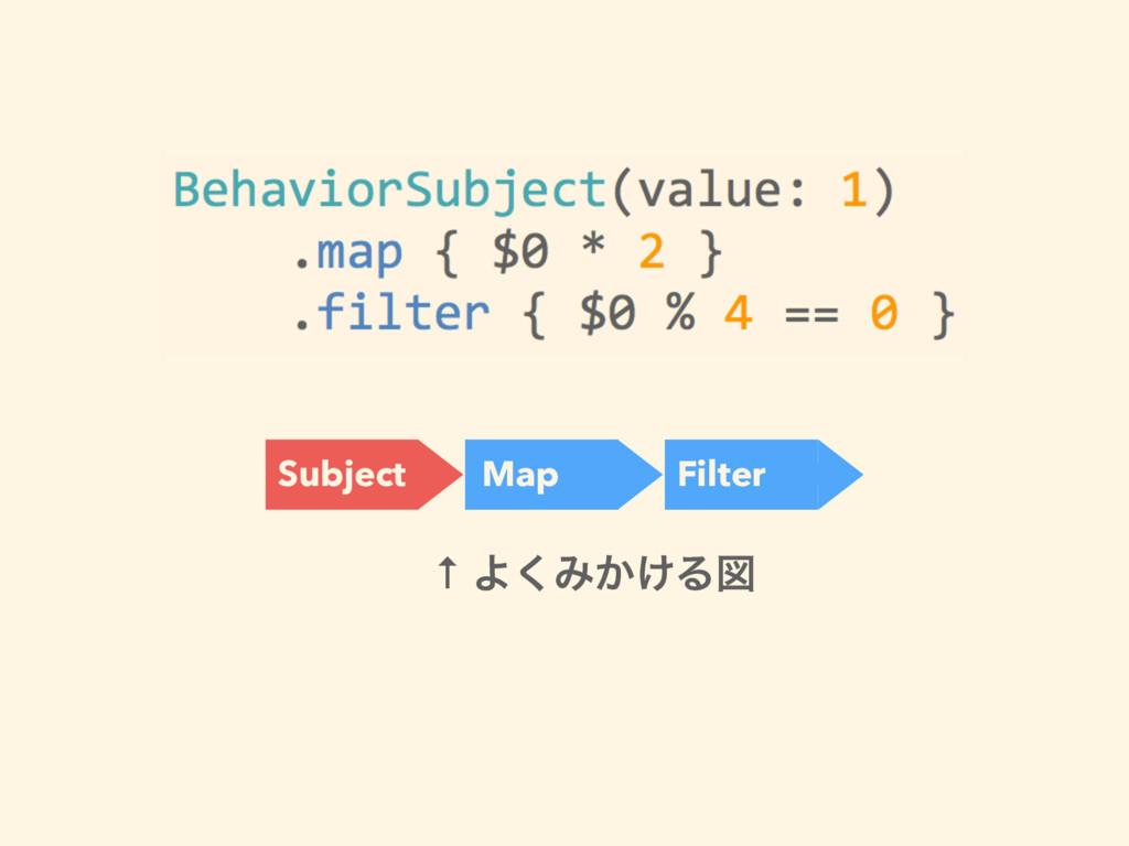 Subject Map Filter ↑ Α͘Έ͔͚Δਤ