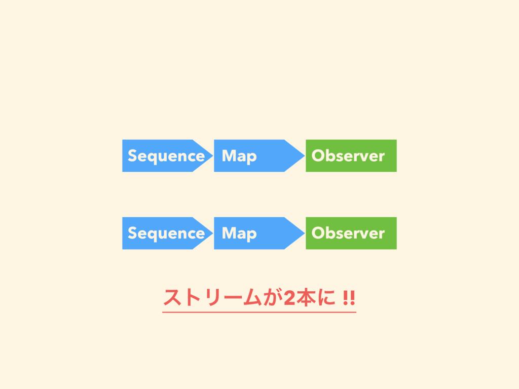 Sequence Map Observer Sequence Map Observer ετϦ...