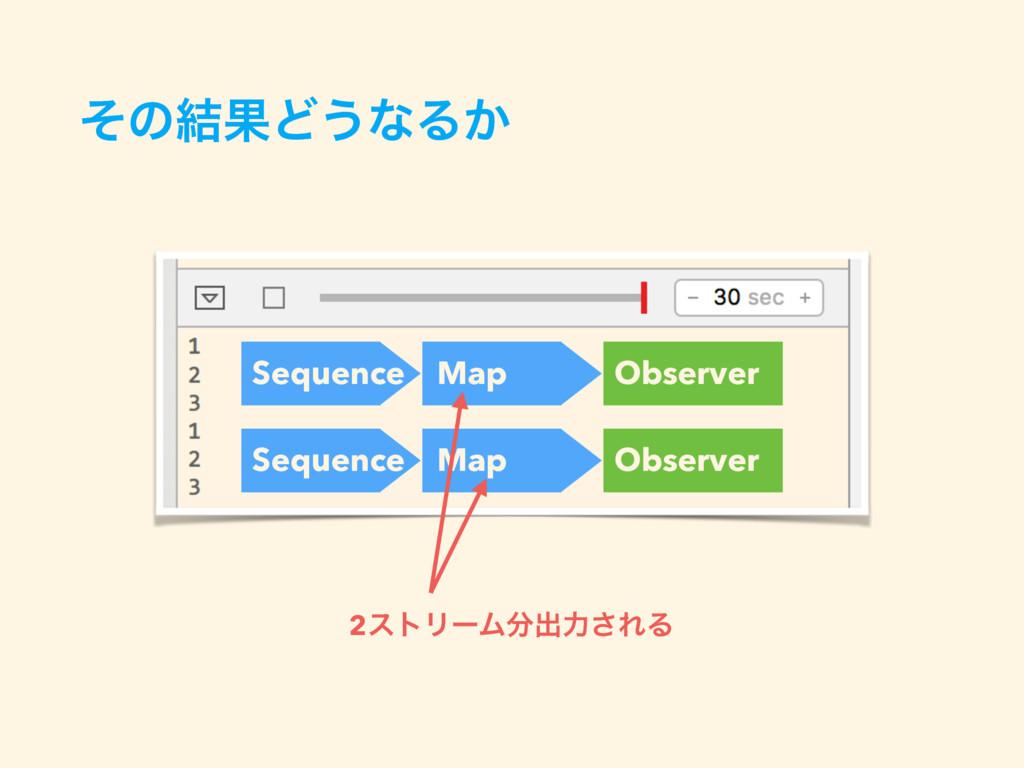 ͦͷ݁ՌͲ͏ͳΔ͔ Sequence Map Observer Sequence Map Ob...
