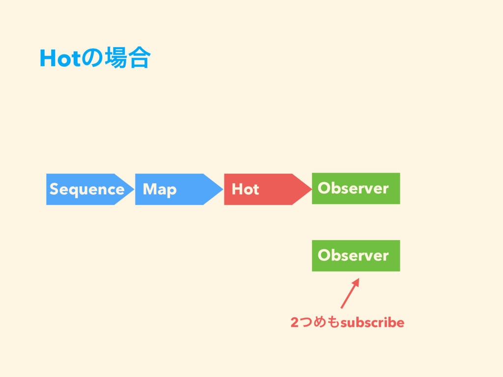 Hotͷ৔߹ Sequence Map Hot Observer Observer 2ͭΊ΋s...