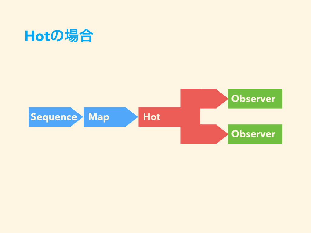 Hotͷ৔߹ Sequence Map Observer Hot Observer