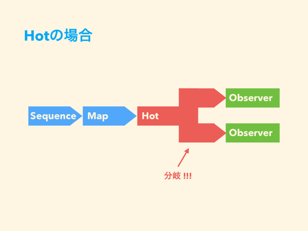 Hotͷ৔߹ Sequence Map Observer Hot Observer ෼ذ !!!