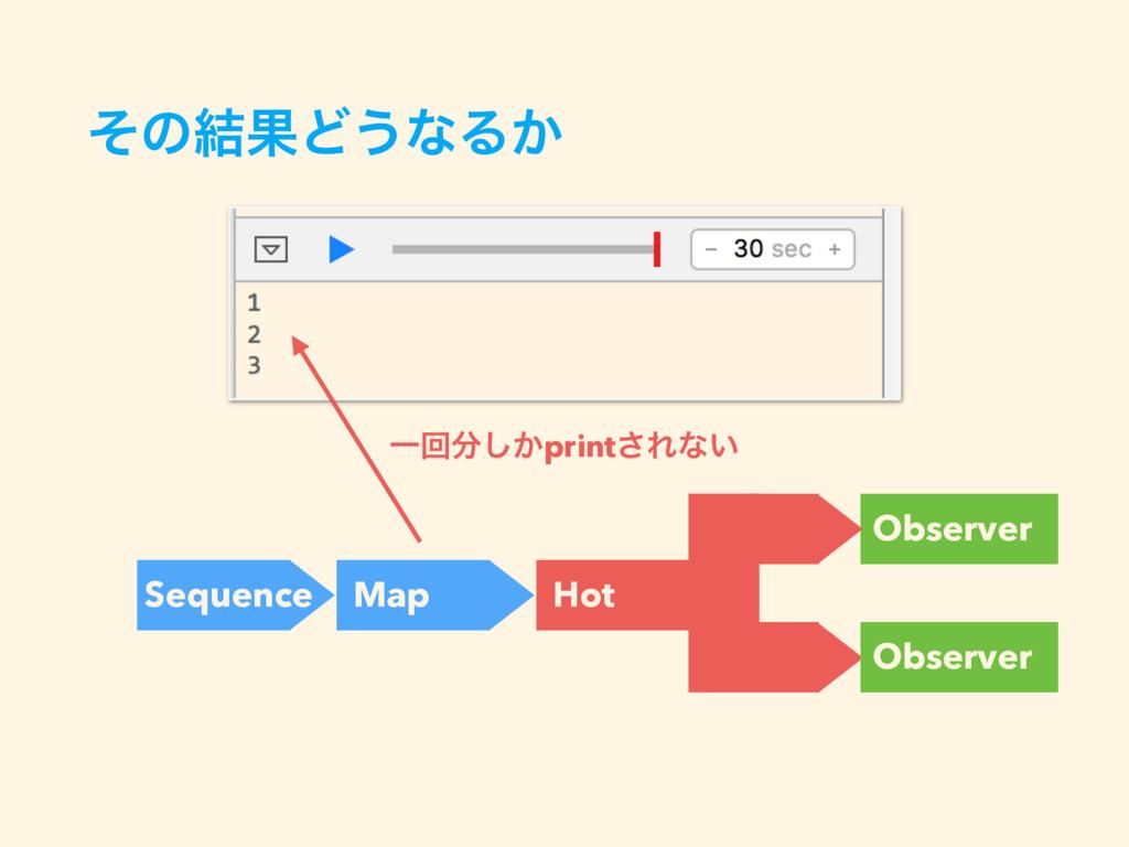 ͦͷ݁ՌͲ͏ͳΔ͔ Sequence Map Observer Hot Observer Ұճ...