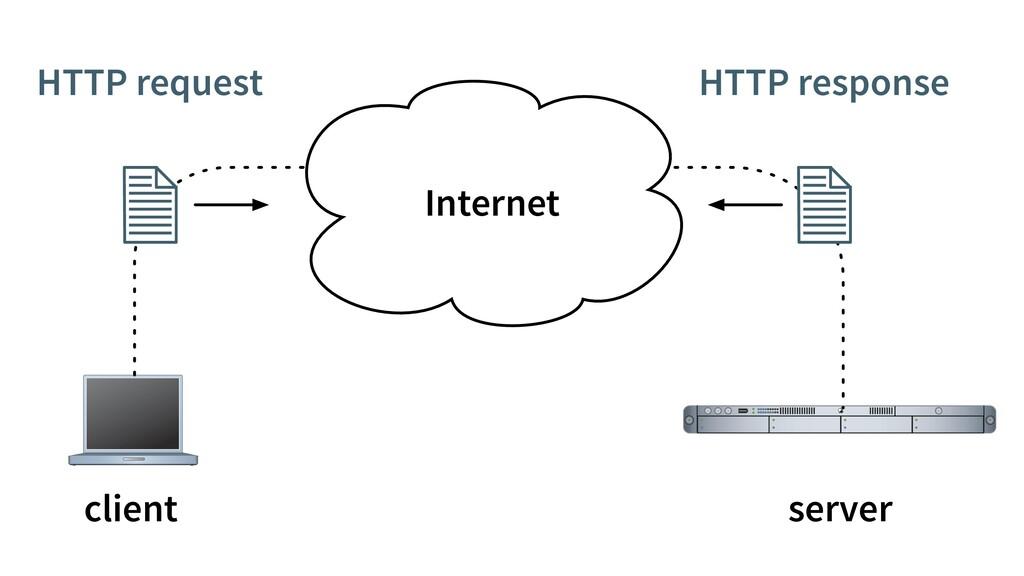 Internet HTTP request HTTP response client serv...
