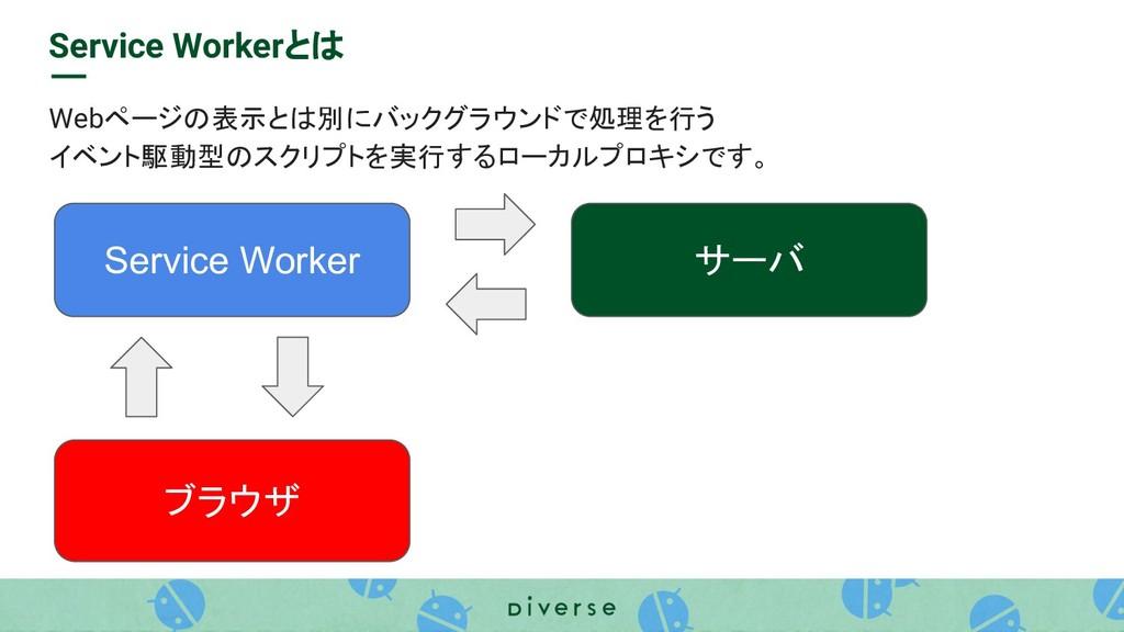 Service Workerとは Webページの表示とは別にバックグラウンドで処理を行う イベ...