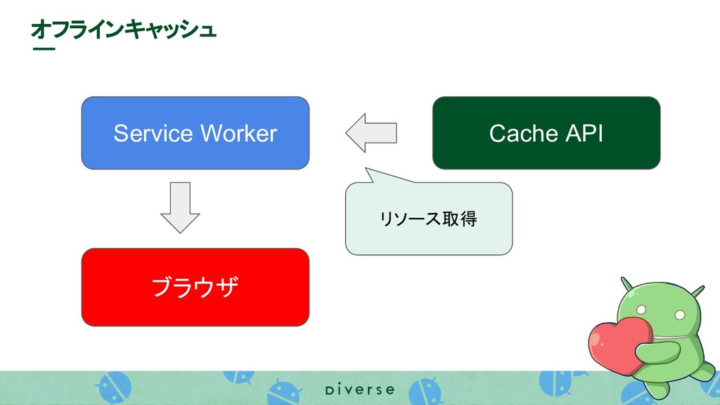 Service Worker ブラウザ オフラインキャッシュ Cache API リソース取得