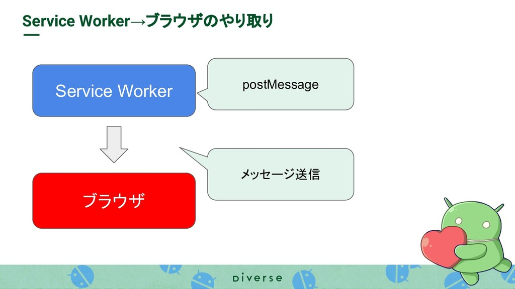 Service Worker ブラウザ Service Worker→ブラウザのやり取り po...