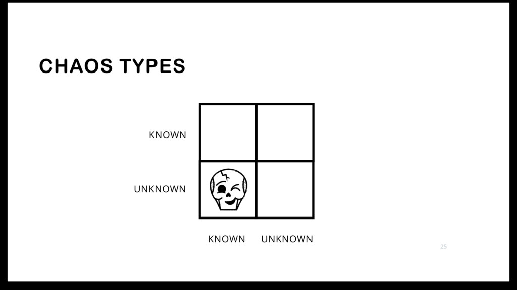 CHAOS TYPES KNOWN UNKNOWN UNKNOWN KNOWN 25