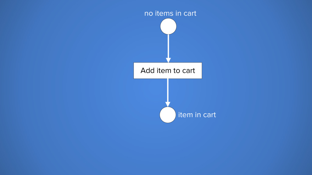no items in cart item in cart Add item to cart