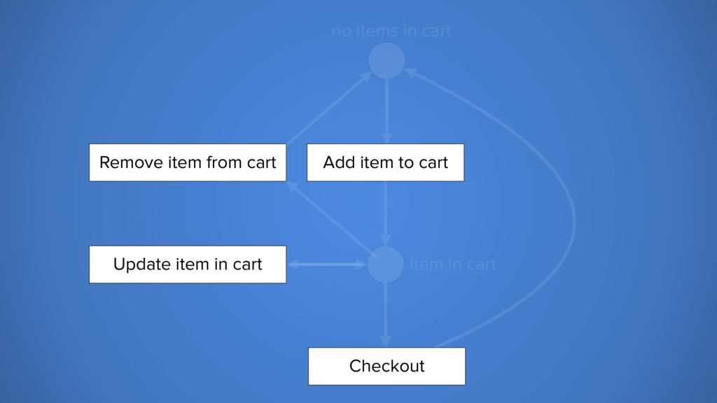 no items in cart item in cart Add item to cart ...