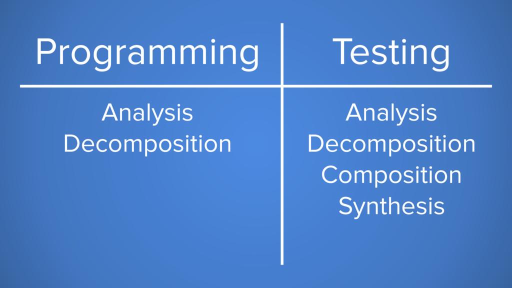 Programming Testing Analysis Decomposition Anal...