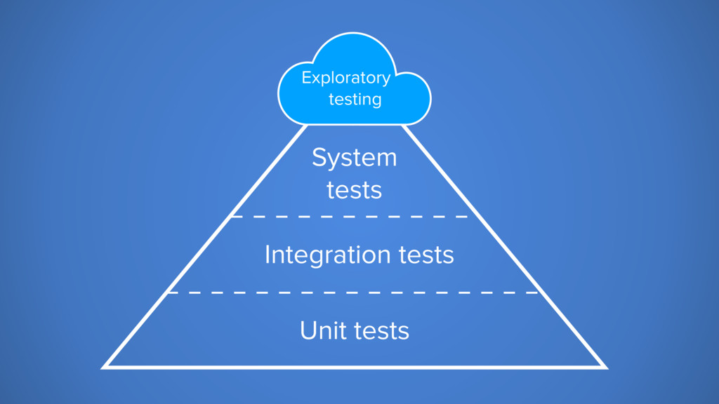 Unit tests System tests Exploratory testing Int...