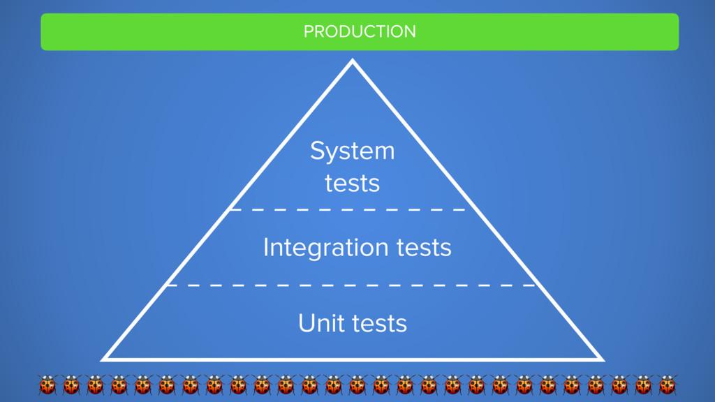 PRODUCTION  Unit tests System tests Integration...