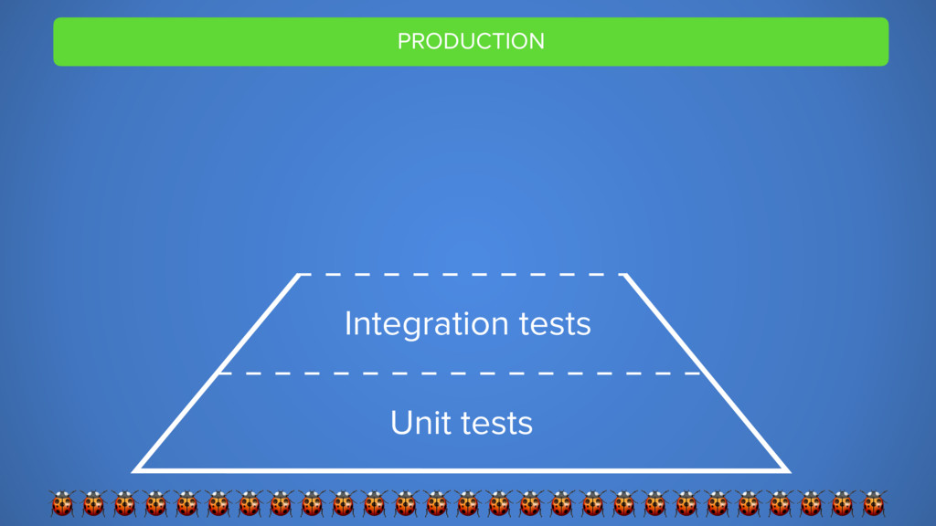 PRODUCTION  Unit tests Integration tests
