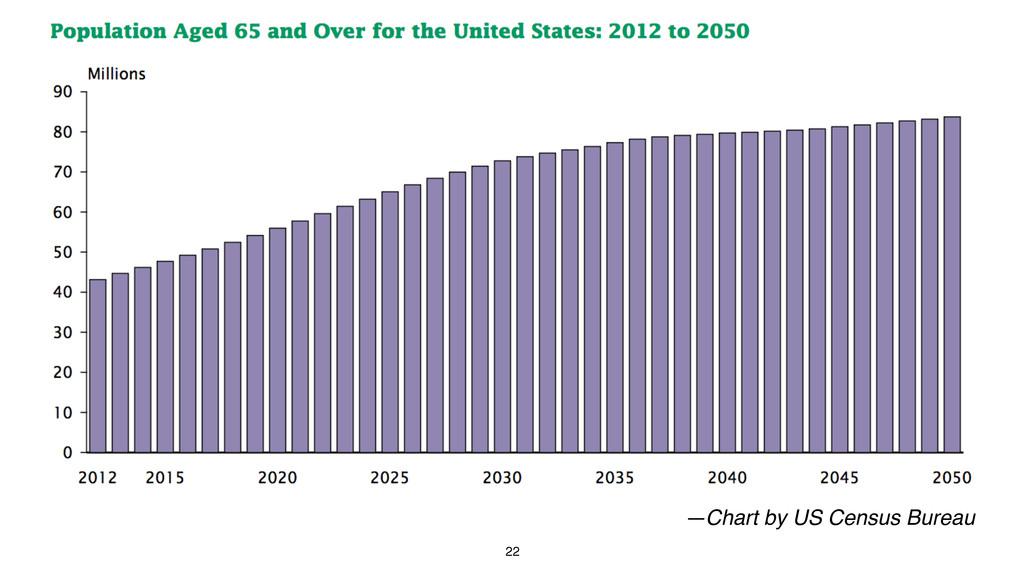 22 —Chart by US Census Bureau