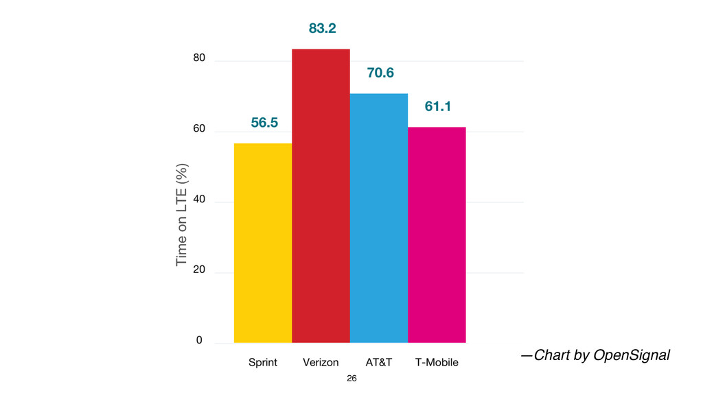 26 —Chart by OpenSignal