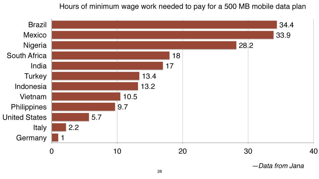 28 —Data from Jana Hours of minimum wage work n...