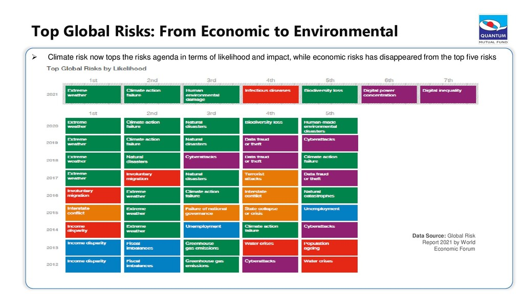 Climate risk now tops the risks agenda in ter...