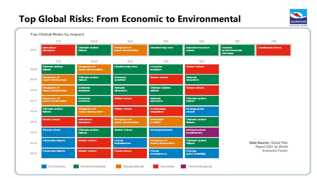 Top Global Risks: From Economic to Environmenta...