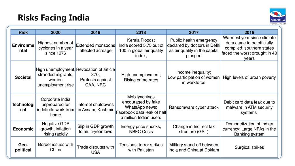 Risk 2020 2019 2018 2017 2016 Environme ntal Hi...