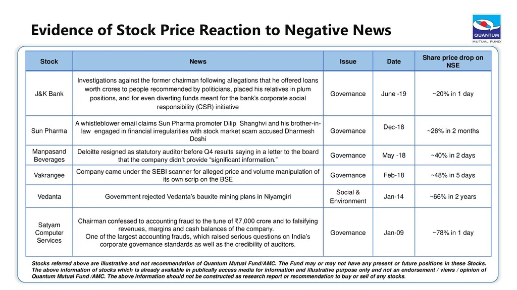 Stock News Issue Date Share price drop on NSE J...