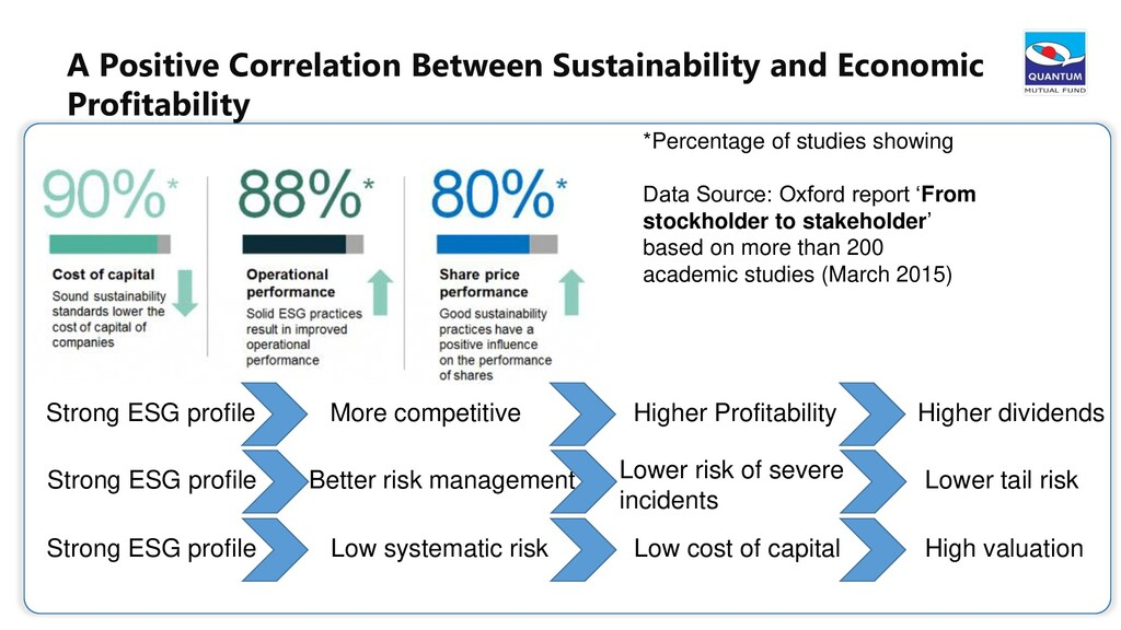 27 *Percentage of studies showing Data Source: ...