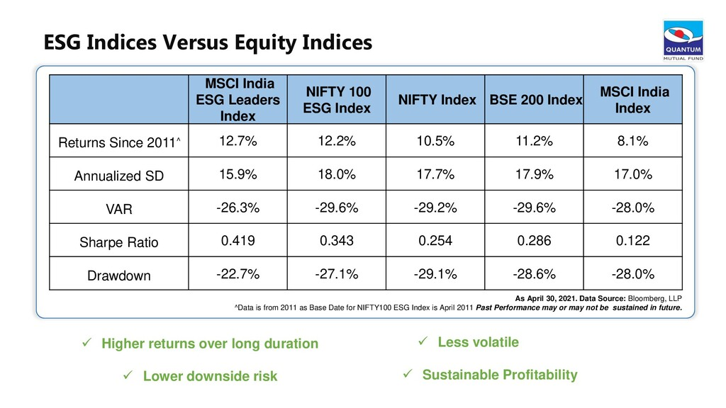 33 MSCI India ESG Leaders Index NIFTY 100 ESG I...