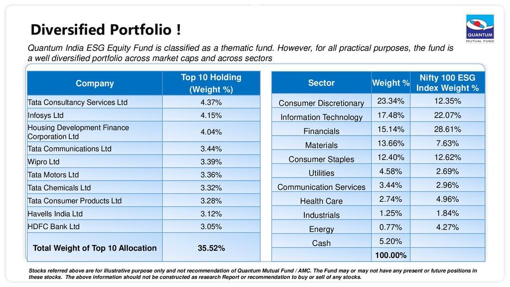 42 Company Top 10 Holding (Weight %) Tata Consu...