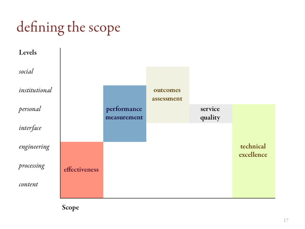 17 defining the scope Levels social outcomes ass...