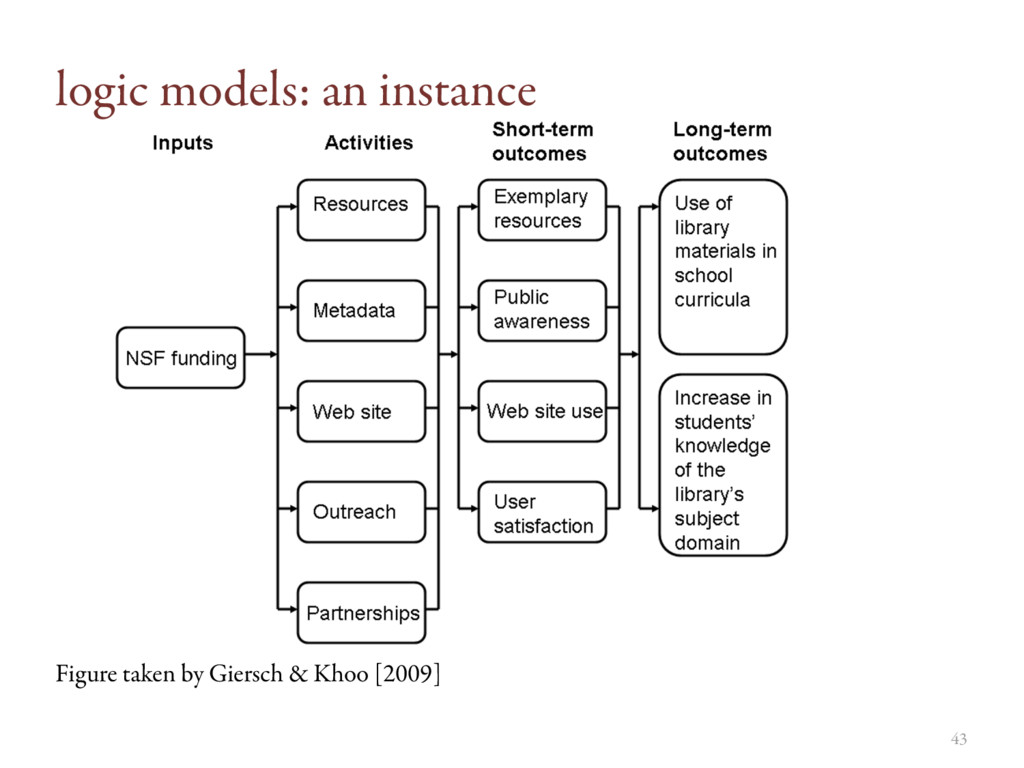 logic models: an instance Figure taken by Giers...