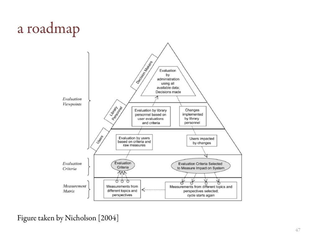 a roadmap 47 Figure taken by Nicholson [2004]