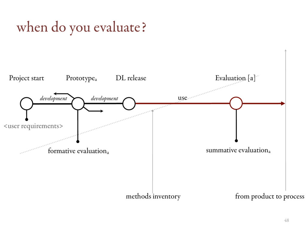 when do you evaluate? Project start Prototypea ...