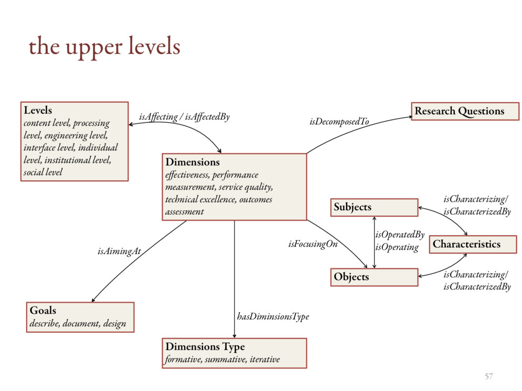 the upper levels Dimensions effectiveness, perfo...