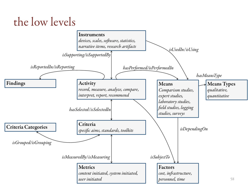 the low levels Activity record, measure, analyz...