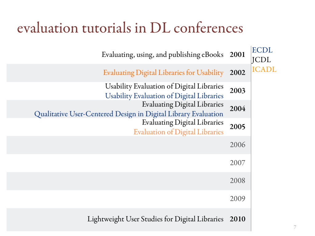 evaluation tutorials in DL conferences 7 Evalua...