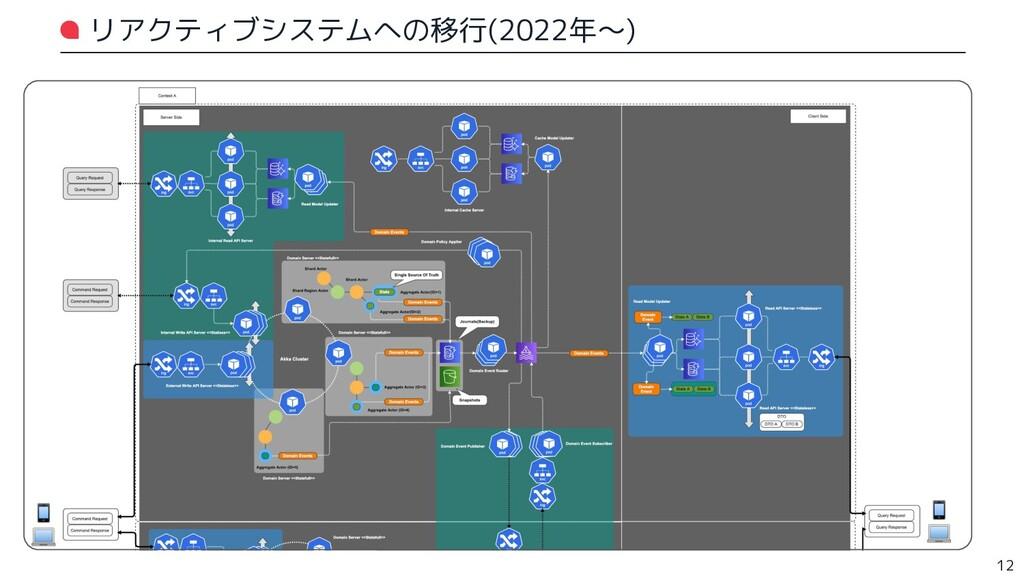リアクティブシステムへの移行(2022年〜) 12