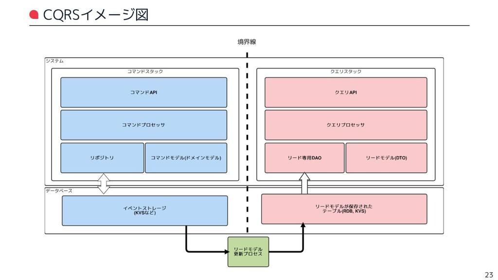 CQRSイメージ図 23