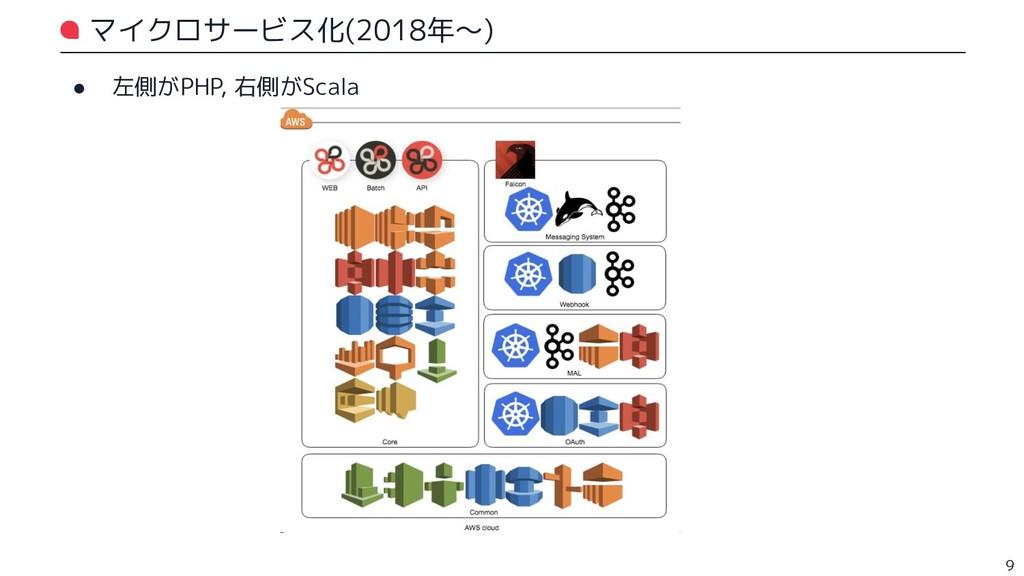 マイクロサービス化(2018年〜) ● 左側がPHP, 右側がScala 9