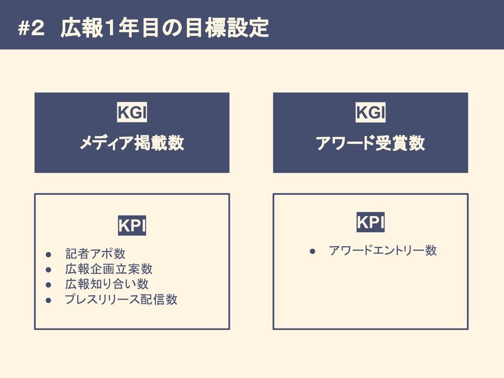 #2 広報1年目の目標設定 KGI メディア掲載数 KGI アワード受賞数 KPI ● 記者ア...