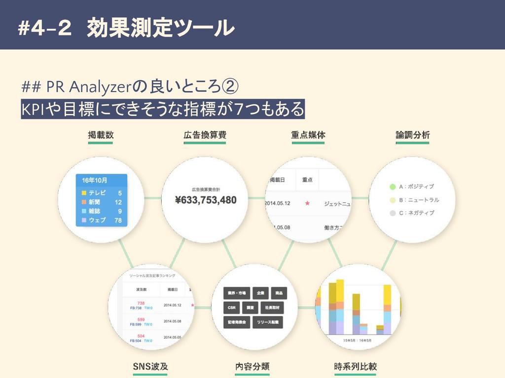 #4−2 効果測定ツール ## PR Analyzerの良いところ② KPIや目標にできそうな...