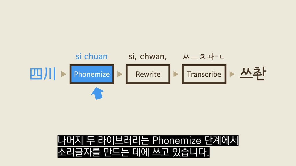 Rewrite Transcribe Phonemize 四川 쓰촨 si chuan si,...
