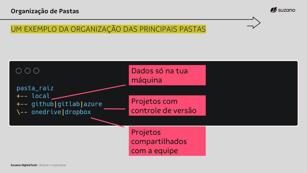 Organização de Pastas UM EXEMPLO DA ORGANIZAÇÃO...