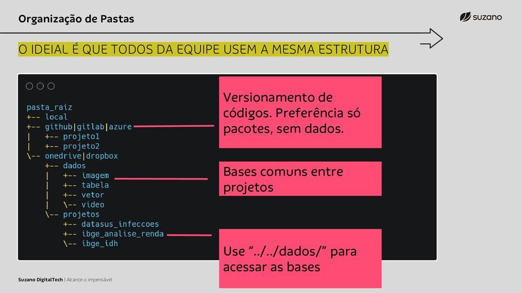 Organização de Pastas O IDEIAL É QUE TODOS DA E...