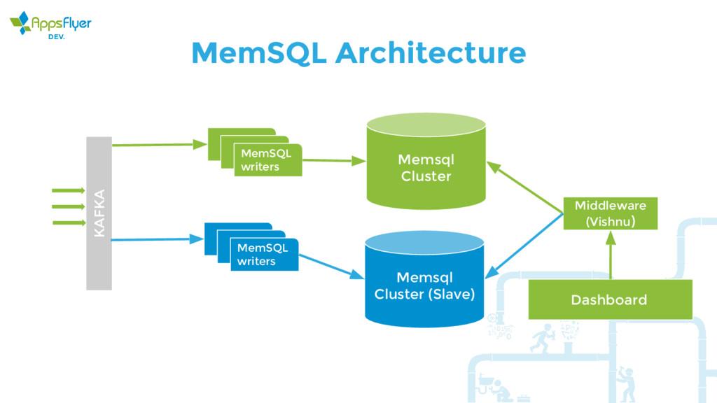 MemSQL Architecture KAFKA MemSQL writers Memsql...