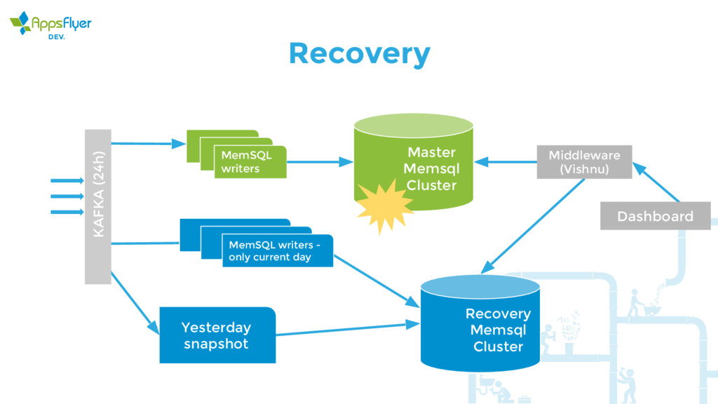 Recovery KAFKA (24h) MemSQL writers Master Mems...