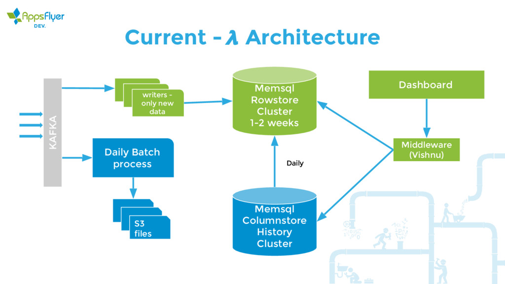 Current - Architecture KAFKA writers - only new...