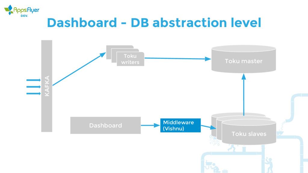Dashboard - DB abstraction level KAFKA Toku wri...