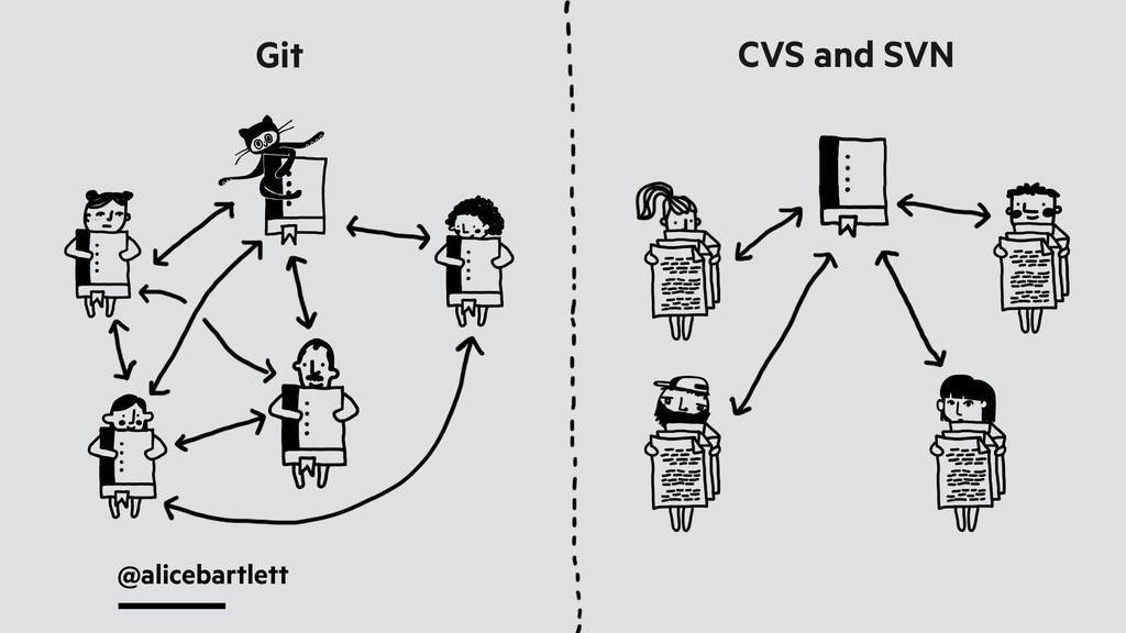 @alicebartlett Git CVS and SVN