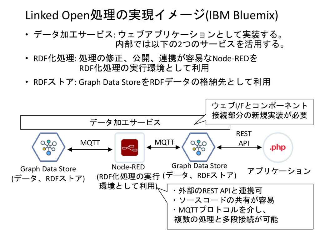 Linked Open処理の実現イメージ(IBM Bluemix) • データ加工サービス: ...
